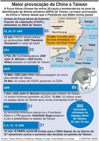 DEFESA: Incursões aéreas China-Taiwan infographic