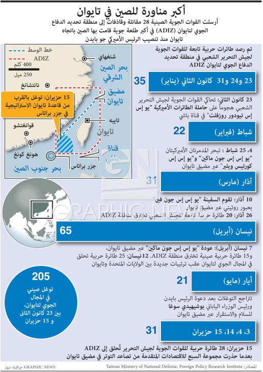 China-Taiwan air incursions infographic