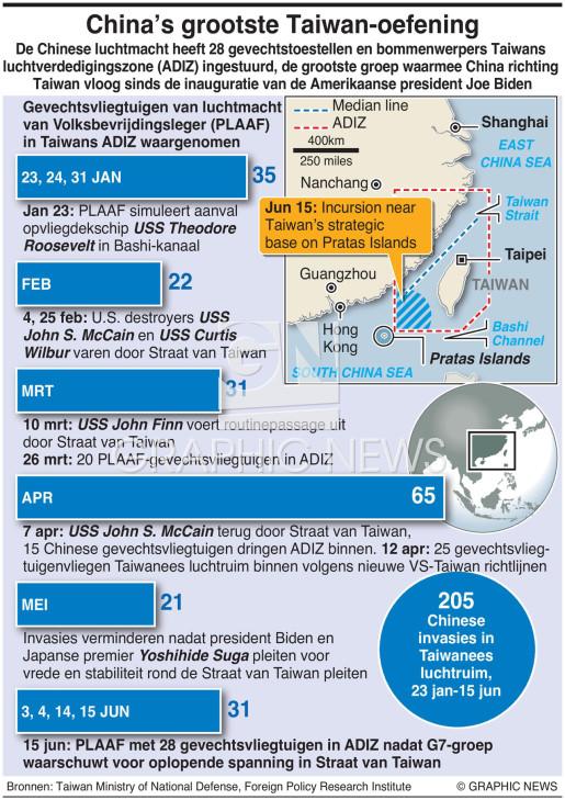 Luchtinvasies China-Taiwan infographic