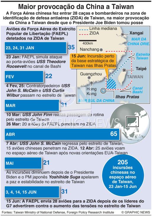 Incursões aéreas China-Taiwan infographic