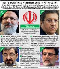 POLITIK: Irans Kandidaten für die Präsidentschaft infographic