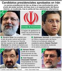 POLÍTICA: Contendientes por la presidencia de Irán infographic