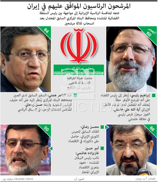 Iran presidential contenders infographic