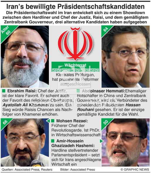 Irans Kandidaten für die Präsidentschaft infographic