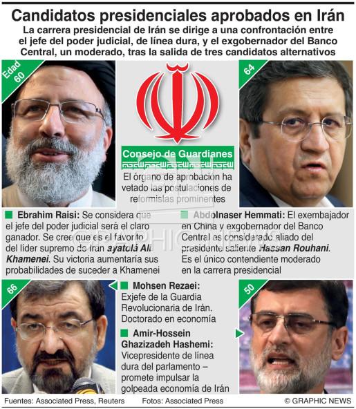 Contendientes por la presidencia de Irán infographic
