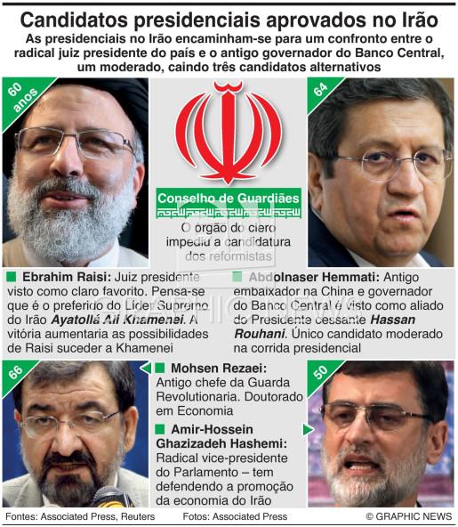Candidatos presidenciais no Irão infographic