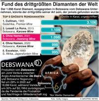 WIRTSCHAFT: Größte Diamanten infographic
