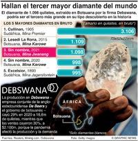NEGOCIOS: Los diamantes más grandes infographic