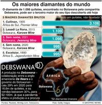 NEGÓCIOS: Os maiores diamantes infographic