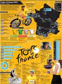 CICLISMO: Cartaz da Volta a França 2021 infographic