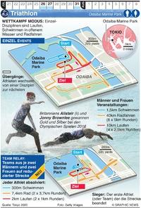 TOKYO 2020: Olympisches Triathlon infographic