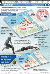 TOKYO 2020: Olympic Triathlon infographic