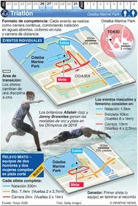 TOKIO 2020: Triatlón Olímpico infographic