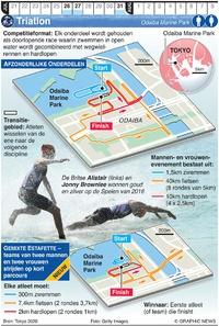 TOKYO 2020: Olympische Triatlon infographic