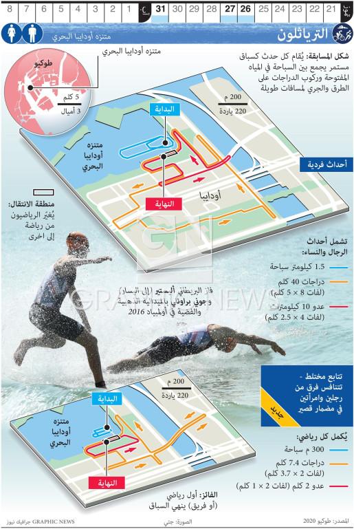 Olympic Triathlon infographic