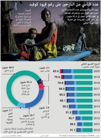 REFUGEES: Record number displaced despite Covid infographic