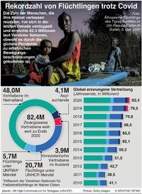 FLÜCHTLINGE: Rekordzahl von Flüchtlingen trotz Covid infographic