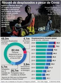 REFUGIADOS: Número récord de desplazados a pesar del Covid infographic