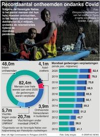 VLUCHTELINGEN: Recordaantal ontheemden ondanks Covid infographic