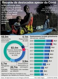 REFUGIADOS: Recorde de deslocados apesar da Covid infographic