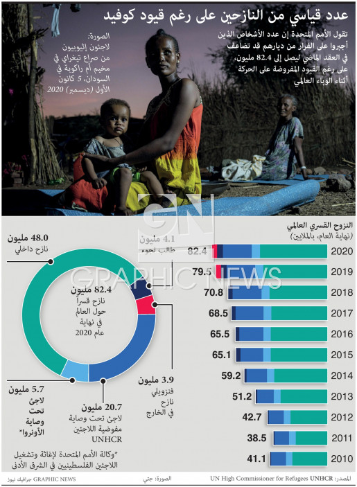 Record number displaced despite Covid infographic