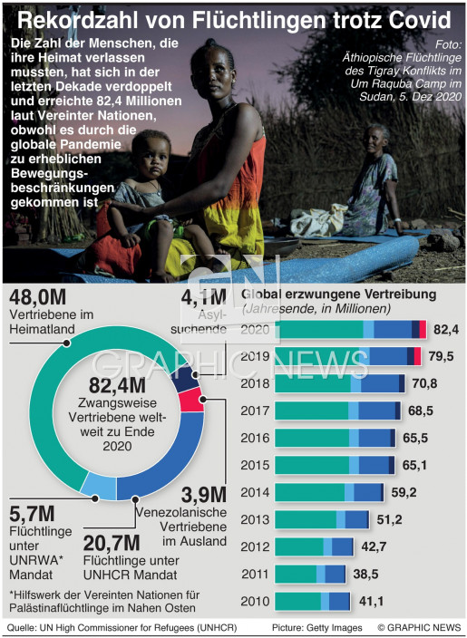 Rekordzahl von Flüchtlingen trotz Covid infographic