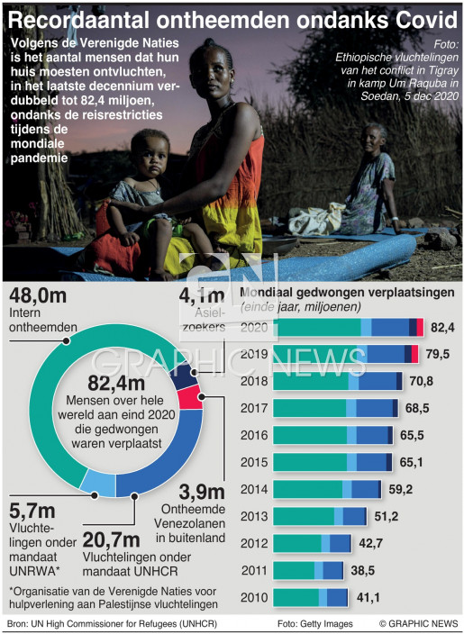 Recordaantal ontheemden ondanks Covid infographic