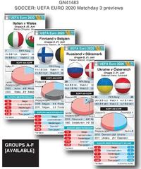 FUSSBALL: UEFA Euro 2020 Matchday 3 Vorschau infographic