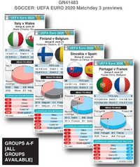 SOCCER: UEFA Euro 2020 Matchday 3 previews (2) infographic