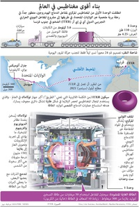 FOR TRANSLATION SCIENCE: Building the world's most powerful magnet infographic