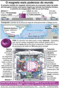 CIÊNCIA: Construção do magnete mais poderoso do mundo infographic