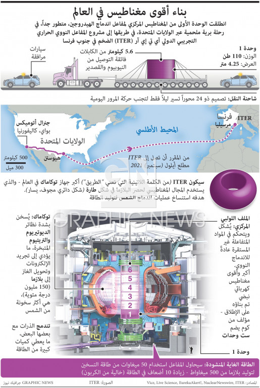Building the world's most powerful magnet infographic