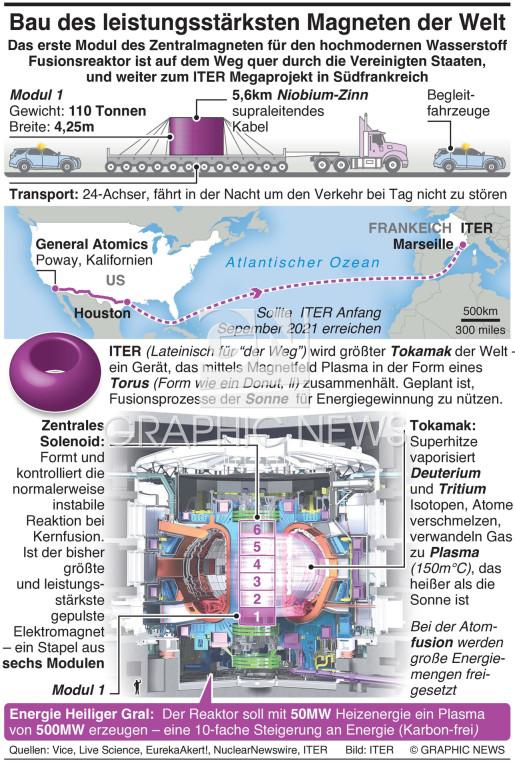 Bau des leistungsstärksten Magneten der Welt infographic