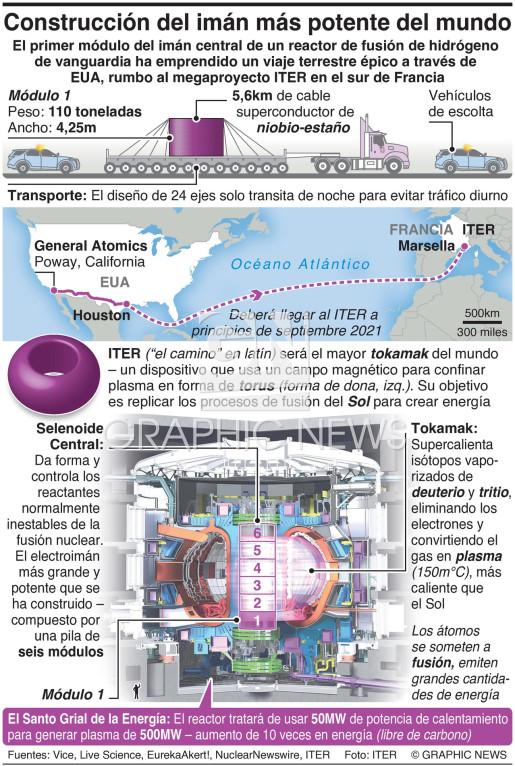 Construcción del imán más potente del mundo  infographic