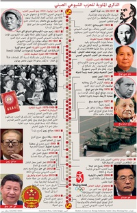 POLITICS: Chinese Communist Party infographic