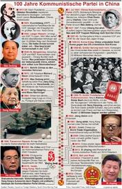 POLITIK: Chinas Kommunistische Partei infographic