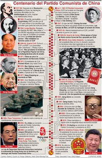 POLÍTICA: Partido Comunista de China infographic