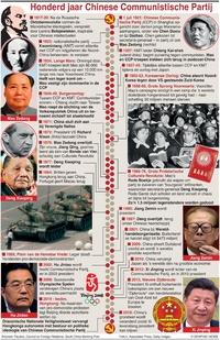 POLITIEK: Chinese Communistische Partij infographic