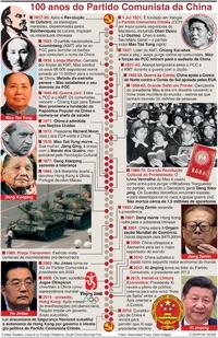 POLÍTICA: Partido Comunista Chinês infographic
