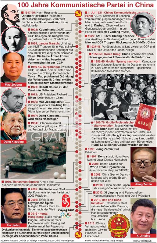 Chinas Kommunistische Partei infographic
