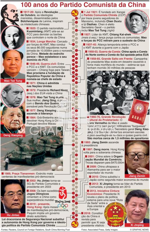 Partido Comunista Chinês infographic