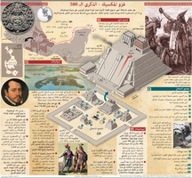 تاريخ: غزو المكسيك - الذكرى الـ 500 infographic