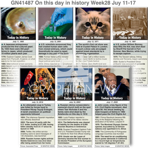 On this day July 11-17, 2021 (week 28) infographic