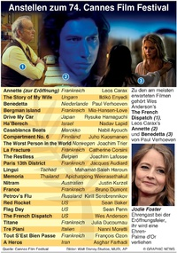 FILME: Cannes Film Festival 2021 infographic