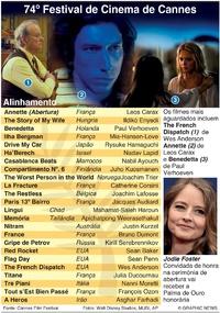 CINEMA: Festival de Cinema de Cannes 2021 infographic
