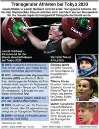 TOKYO 2020: Olympische transgender Athleten infographic