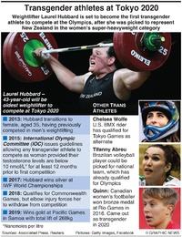 TOKYO 2020: Olympic transgender athletes infographic