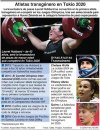 TOKIO 2020: Atletas olímpicas transgénero infographic