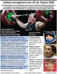 TÓQUIO 2020: Atletas transgénero nos Jogos Olímpicos infographic