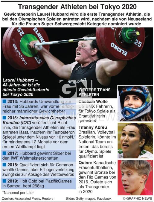 Olympische transgender Athleten infographic